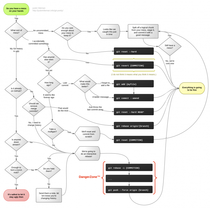 You Made A Mess With Git Heres A Flowchart Guideline On How To